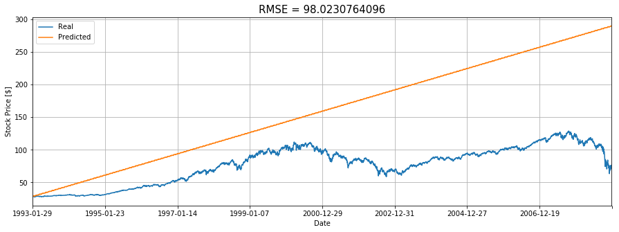 Stock Market Predictions Using Fourier Transforms in Python